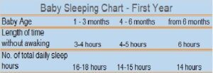How To Help The Baby Sleep Through The Night-Baby Sleeping Chart - First Year
