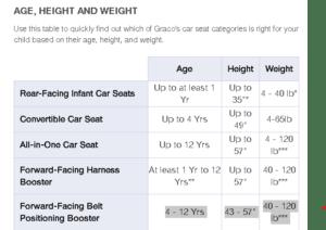Graco Car Seats On Sale